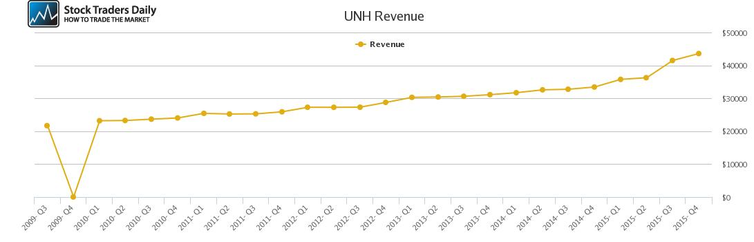 UNH Revenue chart