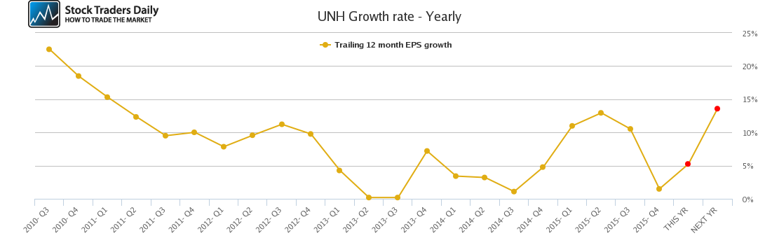 UNH Growth rate - Yearly