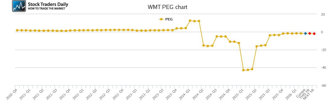 WMT PEG chart