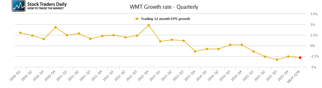 WMT Growth rate - Quarterly