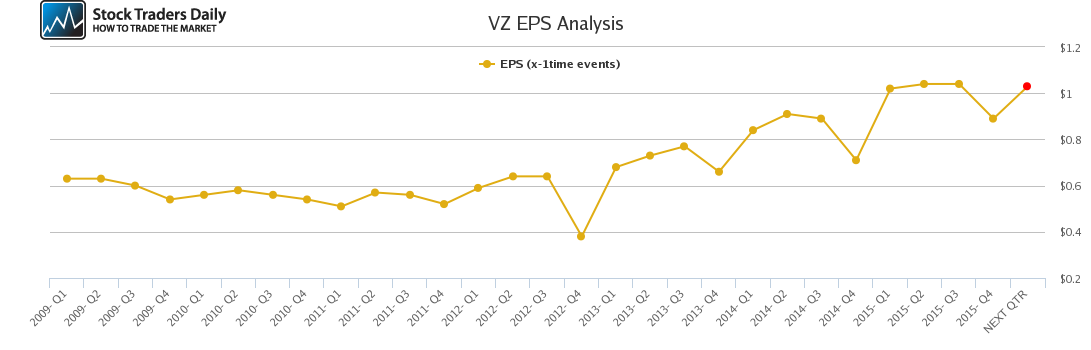 VZ EPS Analysis
