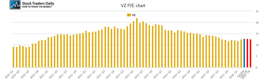 VZ PE chart