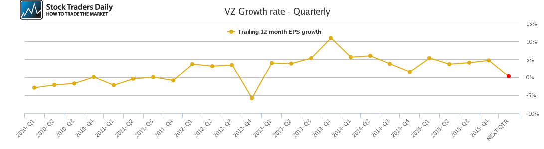 VZ Growth rate - Quarterly