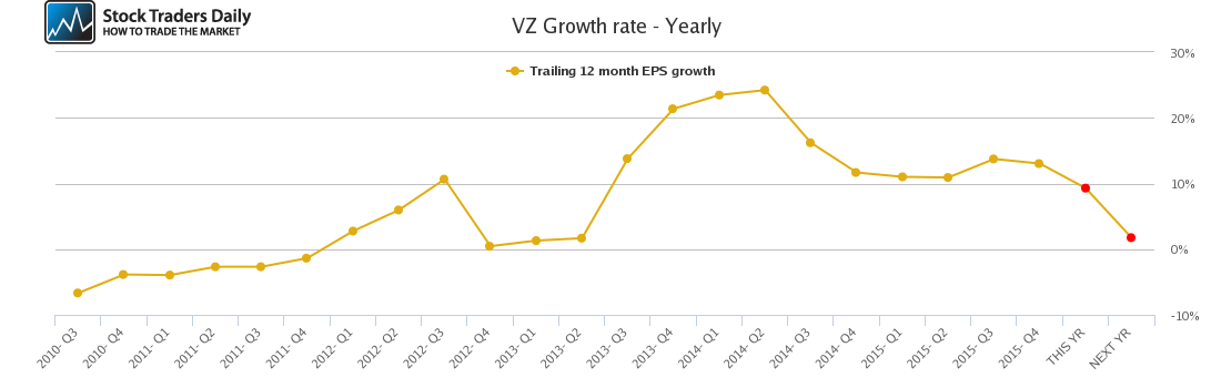 VZ Growth rate - Yearly