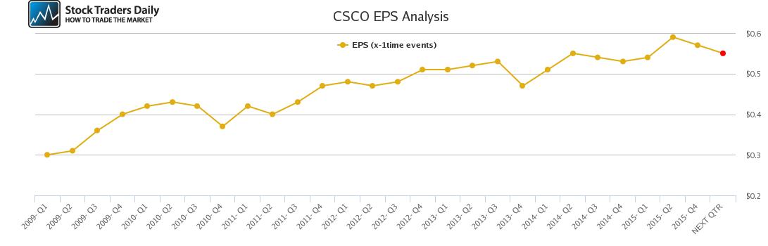 CSCO EPS Analysis
