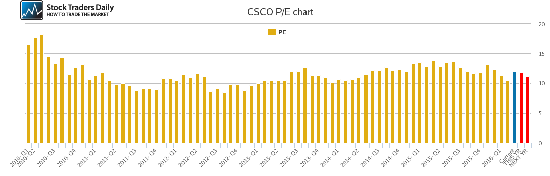 CSCO PE chart
