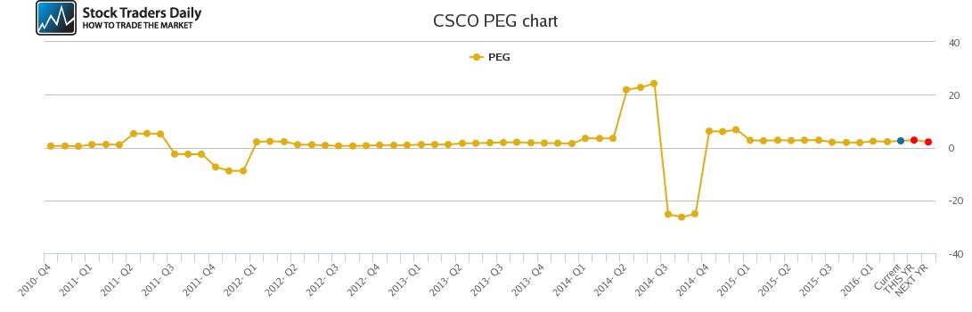 CSCO PEG chart