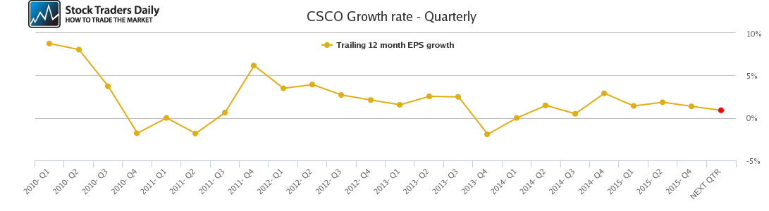 CSCO Growth rate - Quarterly