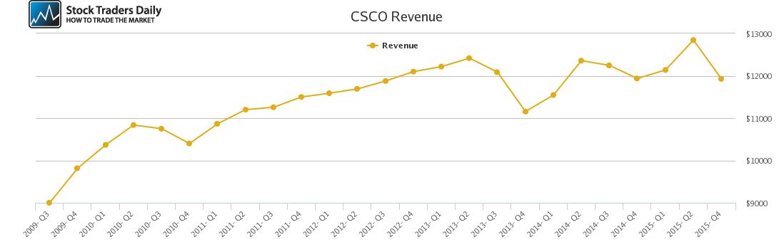 CSCO Revenue chart