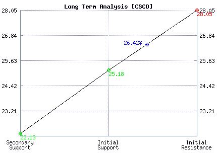 CSCO Long Term Analysis