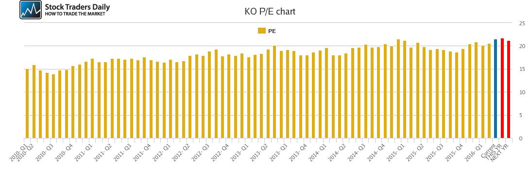 KO PE chart