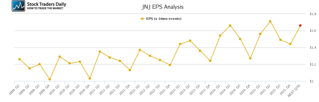 JNJ EPS Analysis