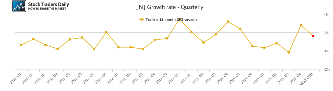 JNJ Growth rate - Quarterly