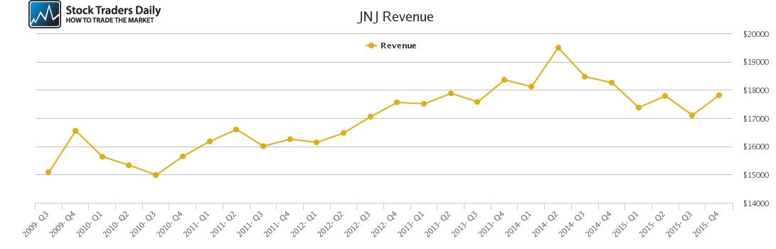 JNJ Revenue chart