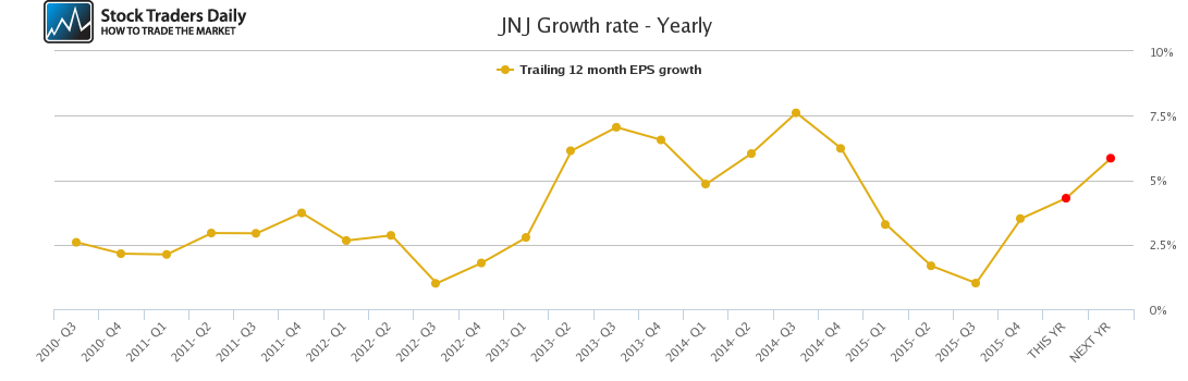 JNJ Growth rate - Yearly