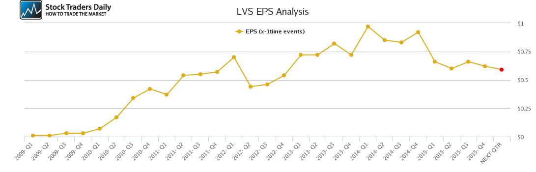 LVS EPS Analysis