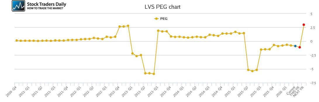 LVS PEG chart