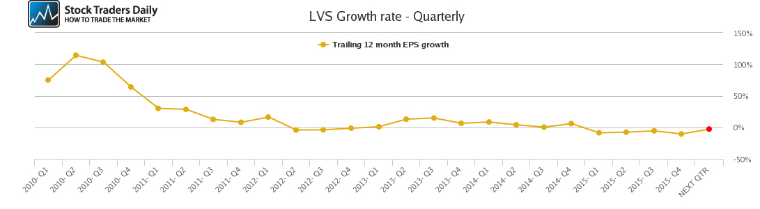 LVS Growth rate - Quarterly