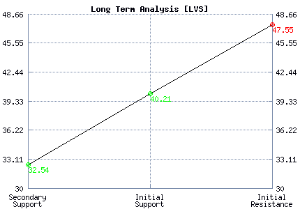 LVS Long Term Analysis