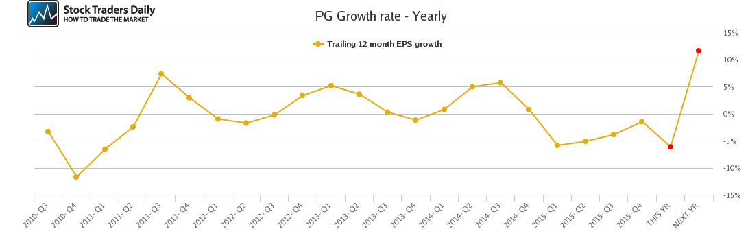 PG Growth rate - Yearly