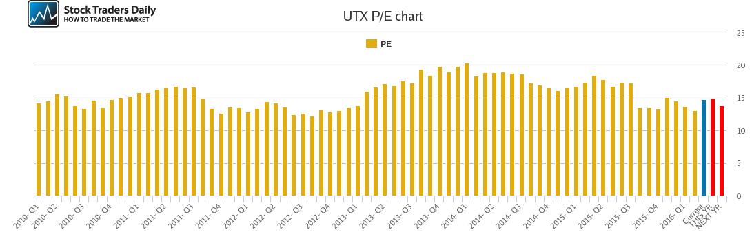 UTX PE chart