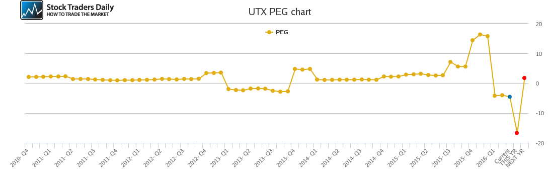UTX PEG chart