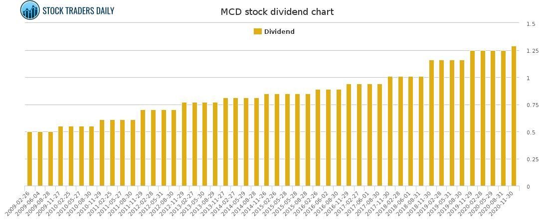 MCD Dividend Chart for February 23 2021