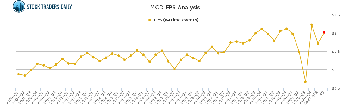 MCD EPS Analysis for February 23 2021