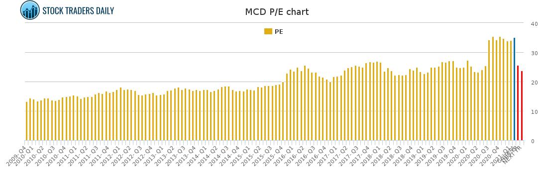 MCD PE chart for February 23 2021