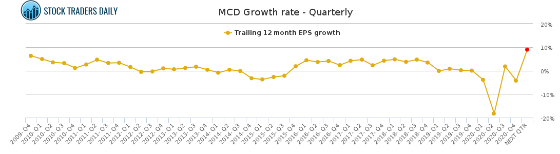MCD Growth rate - Quarterly for February 23 2021