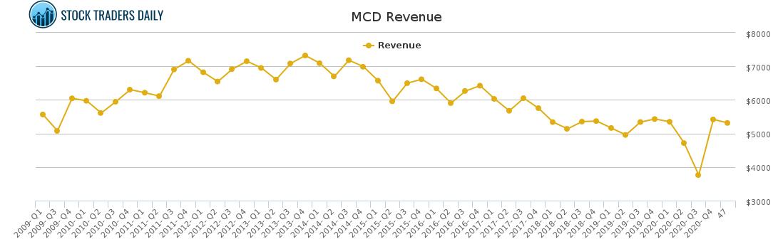 MCD Revenue chart for February 23 2021