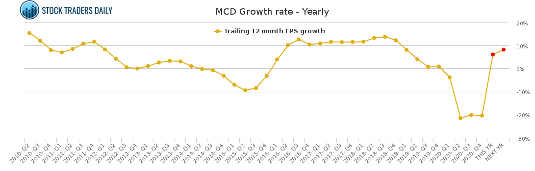 MCD Growth rate - Yearly for February 23 2021