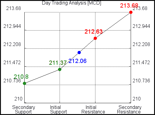 MCD Day Trading Analysis for February 23 2021