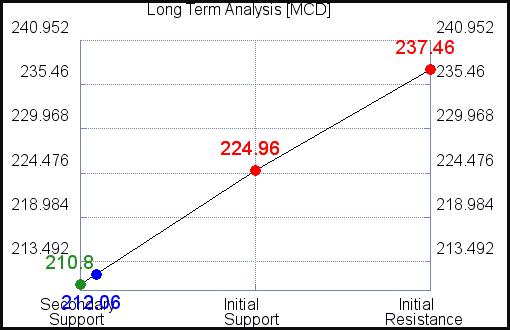 MCD Long Term Analysis for February 23 2021