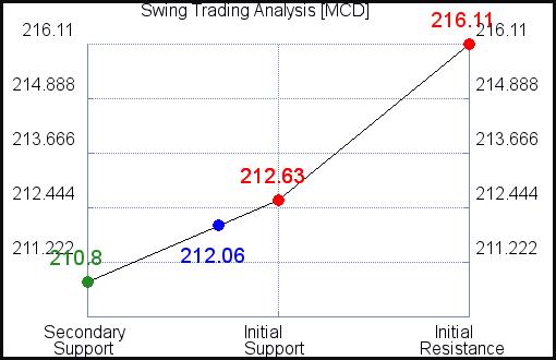 MCD Swing Trading Analysis for February 23 2021