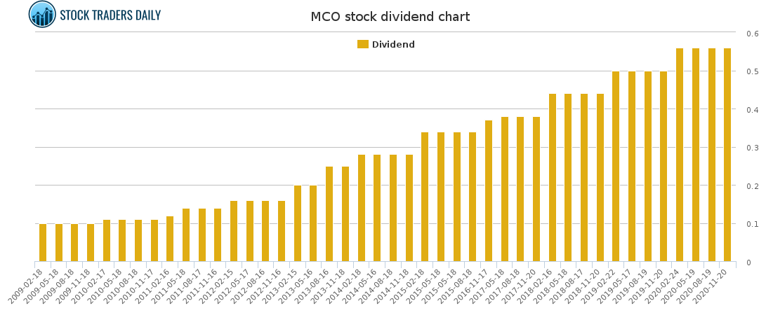 MCO Dividend Chart for February 23 2021