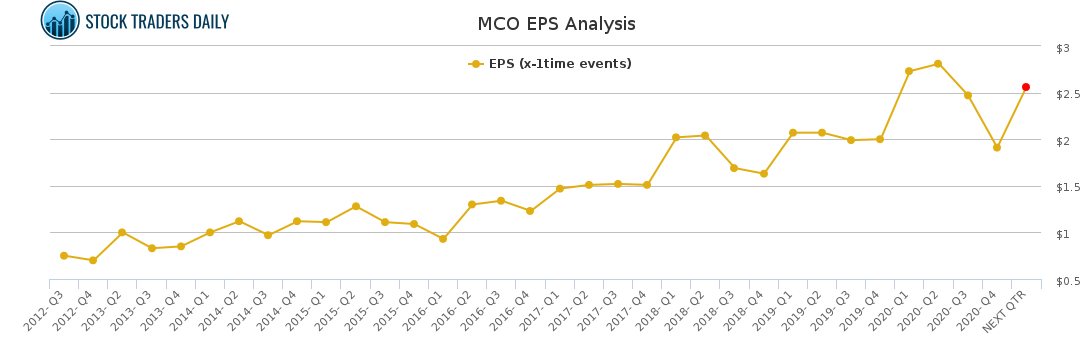 MCO EPS Analysis for February 23 2021