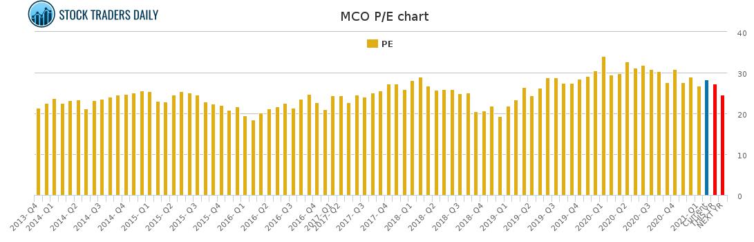 MCO PE chart for February 23 2021