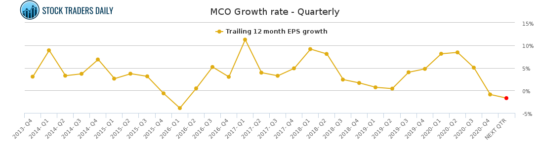 MCO Growth rate - Quarterly for February 23 2021