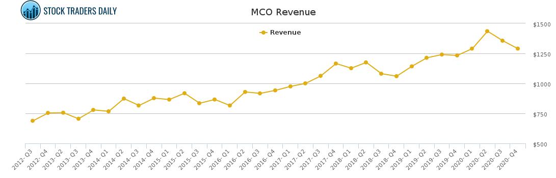 MCO Revenue chart for February 23 2021