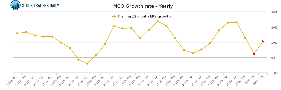 MCO Growth rate - Yearly for February 23 2021