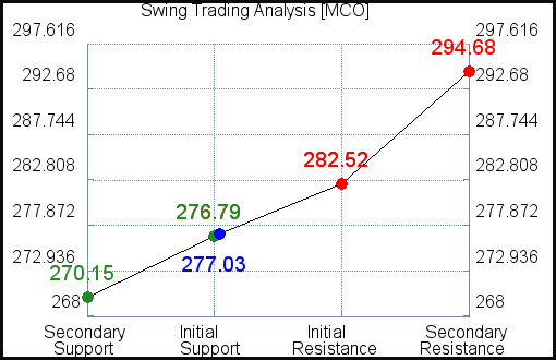 MCO Swing Trading Analysis for February 23 2021