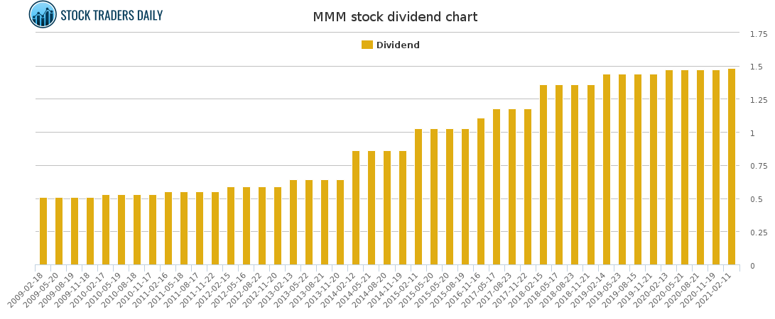 MMM Dividend Chart for February 23 2021