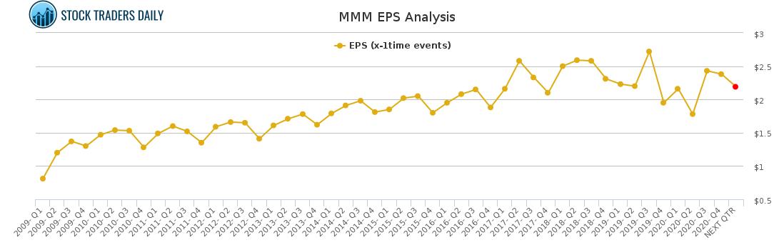MMM EPS Analysis for February 23 2021