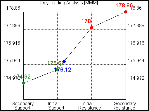 MMM Day Trading Analysis for February 23 2021