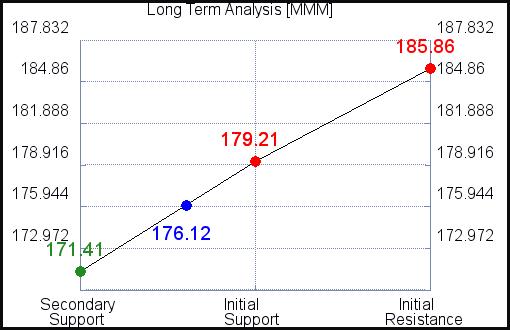 MMM Long Term Analysis for February 23 2021