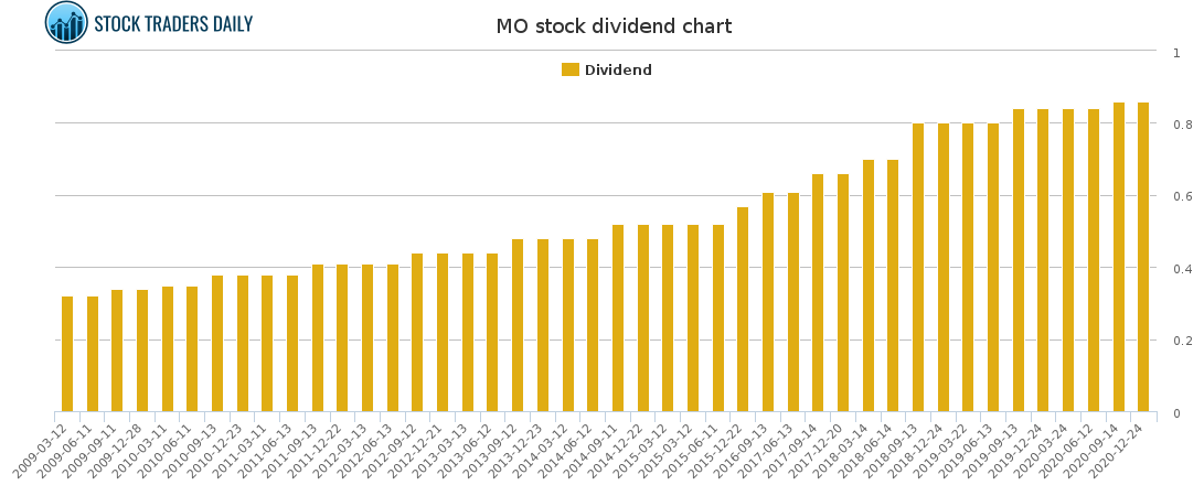 MO Dividend Chart for February 23 2021
