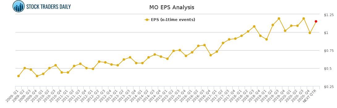 MO EPS Analysis for February 23 2021