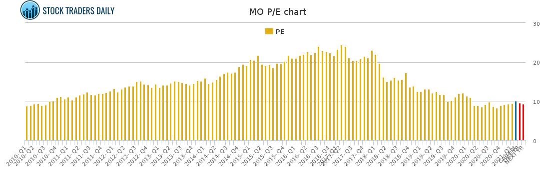 MO PE chart for February 23 2021