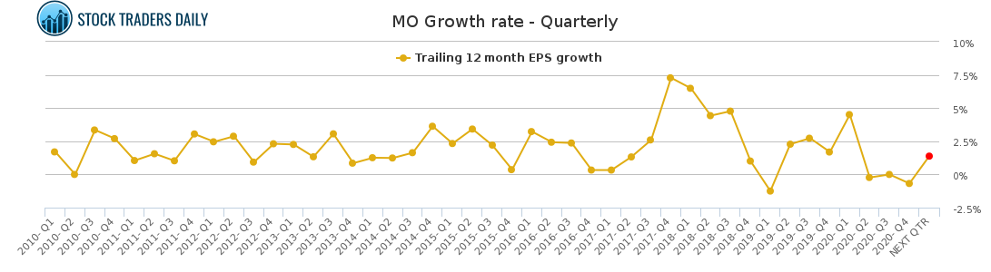 MO Growth rate - Quarterly for February 23 2021